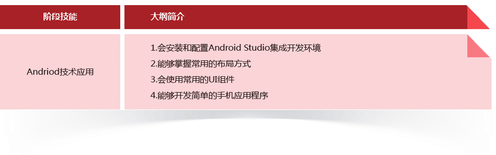 Android技术